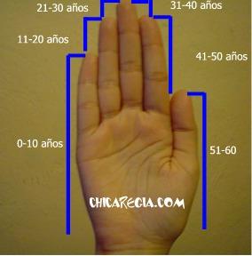 Las manos y la edad